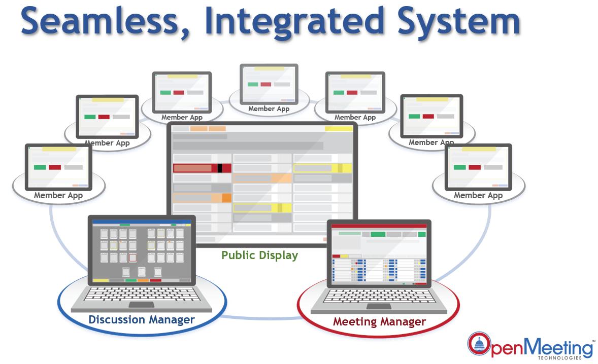 Legislative Meeting Software